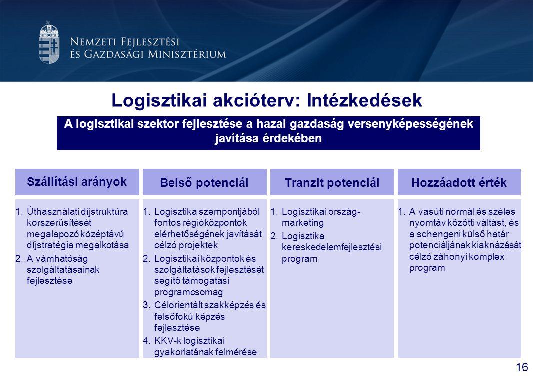 Logisztikai akcióterv: Intézkedések