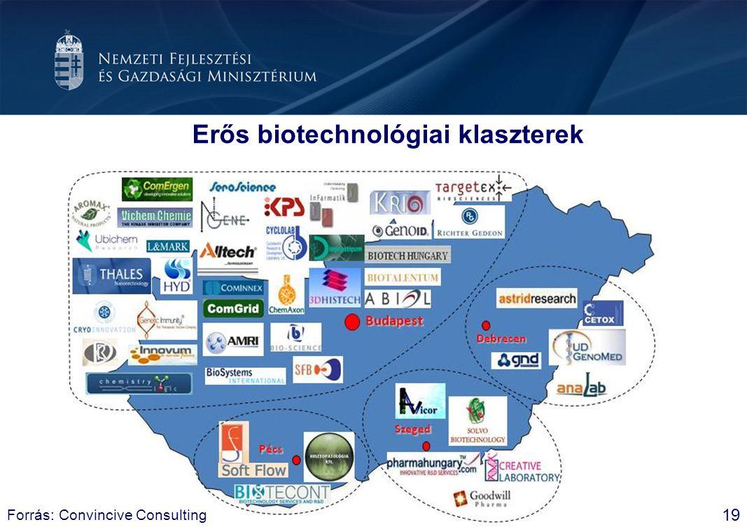 Erős biotechnológiai klaszterek
