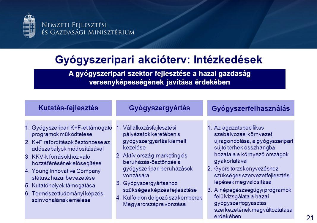 Gyógyszeripari akcióterv: Intézkedések
