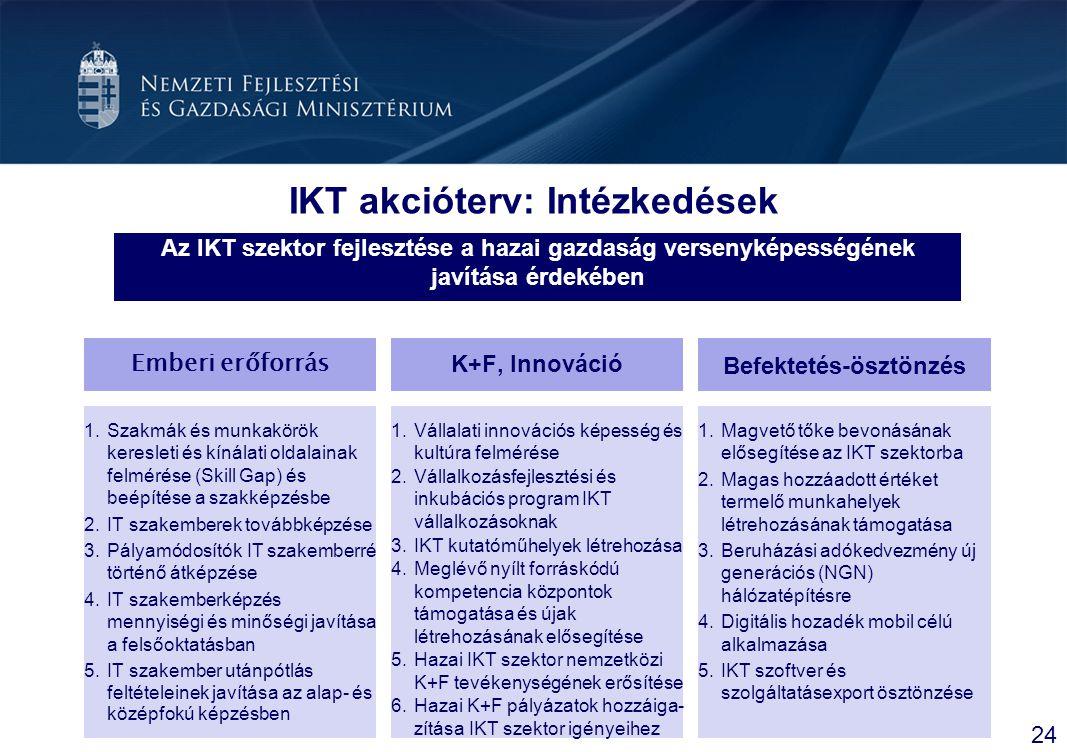 IKT akcióterv: Intézkedések