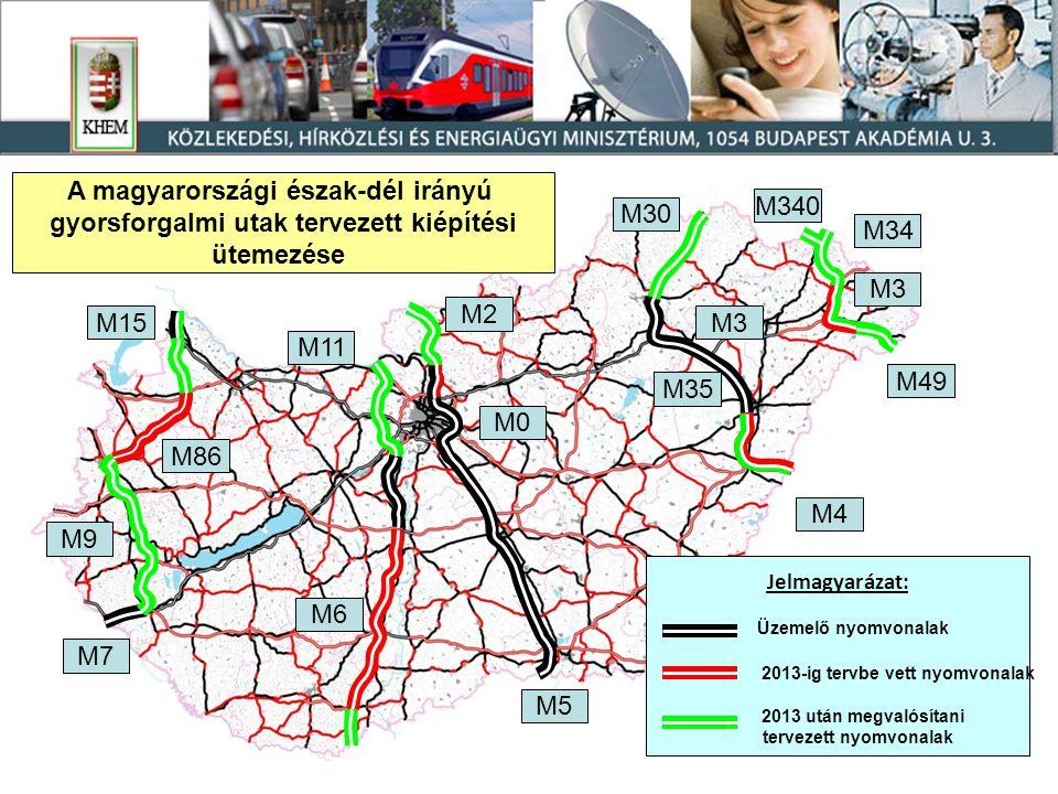 A magyarországi észak-dél irányú