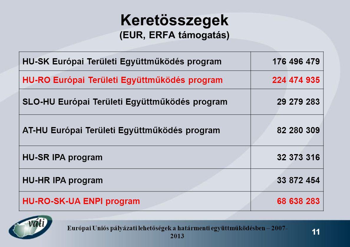 Keretösszegek (EUR, ERFA támogatás)