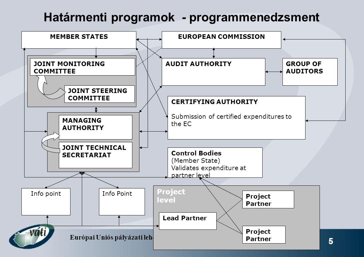 Határmenti programok - programmenedzsment
