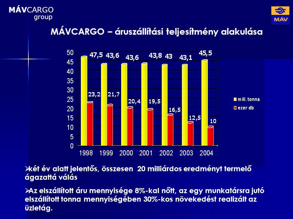 MÁVCARGO – áruszállítási teljesítmény alakulása