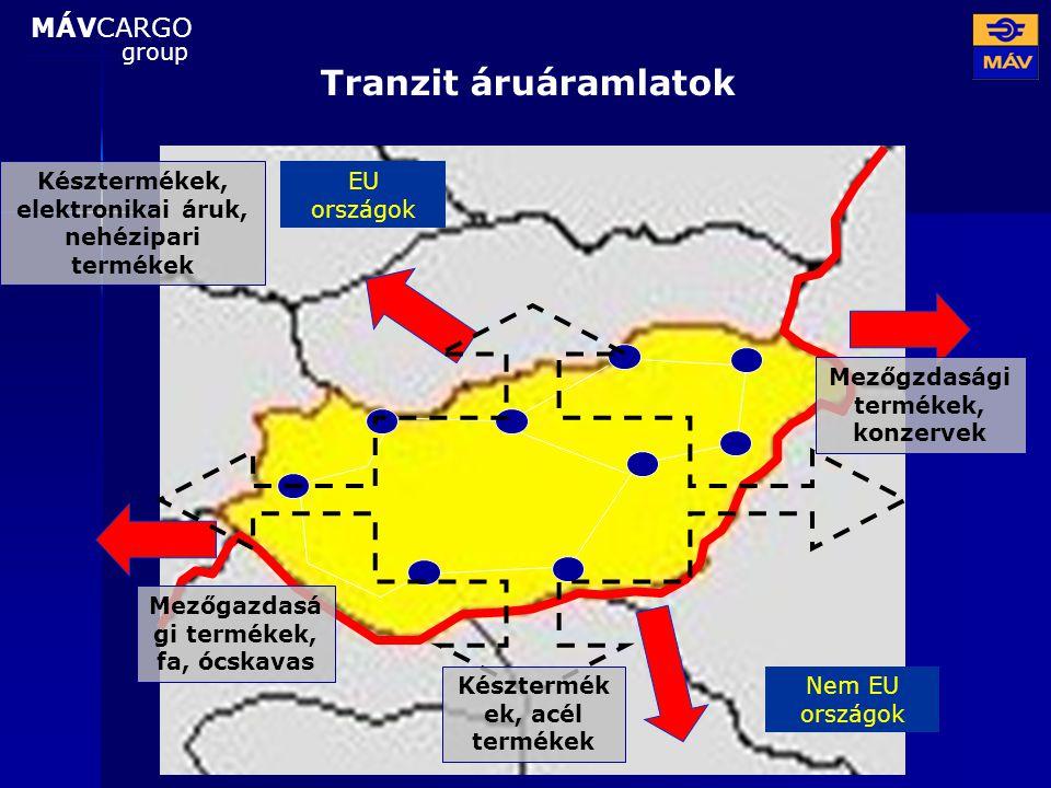 Tranzit áruáramlatok MÁVCARGO group Nem EU országok EU országok