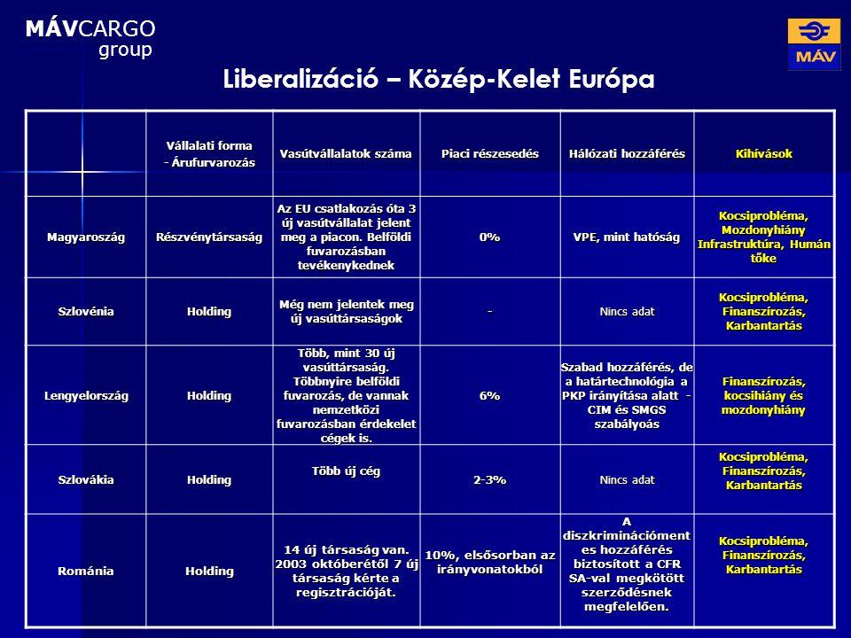 Liberalizáció – Közép-Kelet Európa