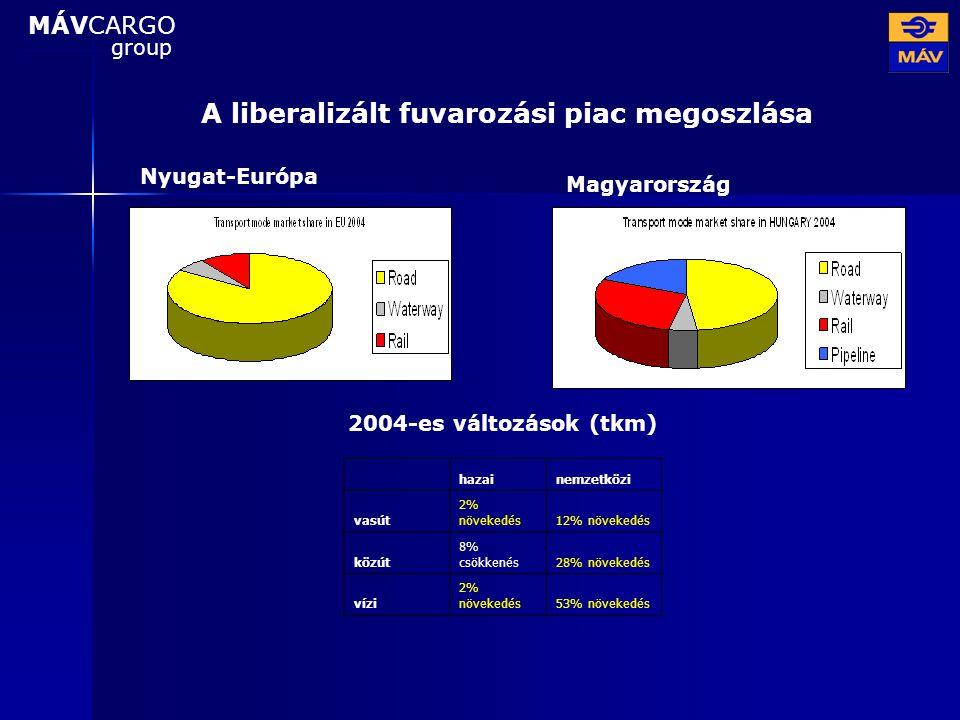 A liberalizált fuvarozási piac megoszlása