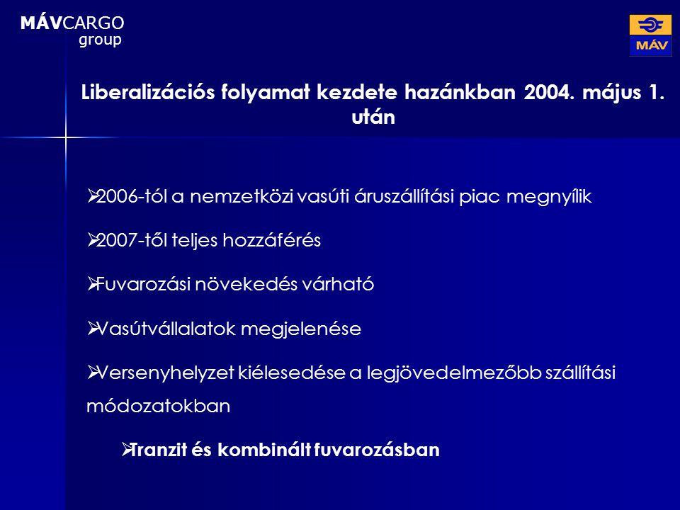 Liberalizációs folyamat kezdete hazánkban 2004. május 1. után