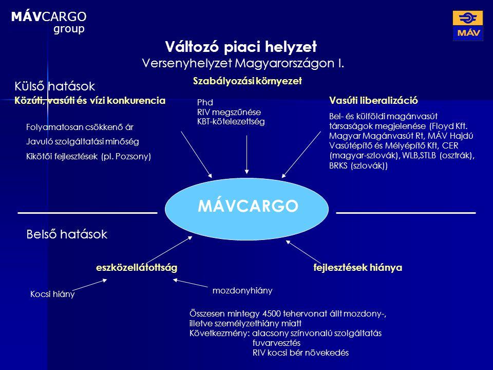 Versenyhelyzet Magyarországon I.