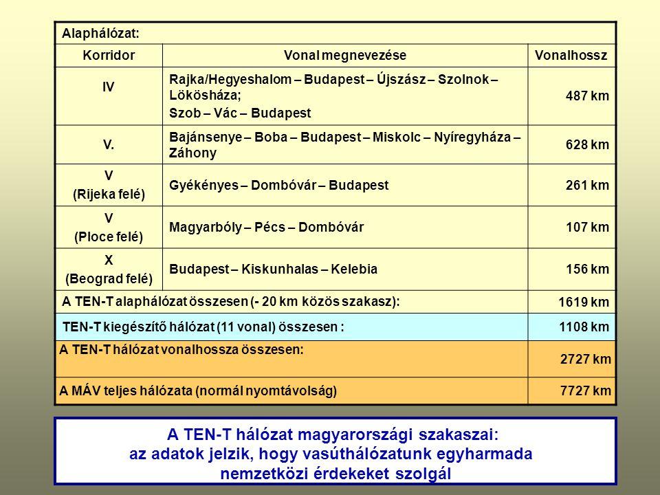 A TEN-T hálózat magyarországi szakaszai: