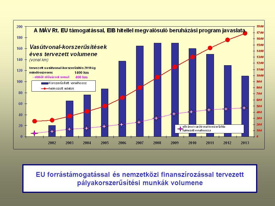 EU forrástámogatással és nemzetközi finanszírozással tervezett