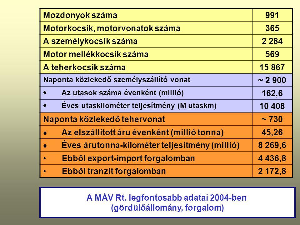 A MÁV Rt. legfontosabb adatai 2004-ben (gördülőállomány, forgalom)