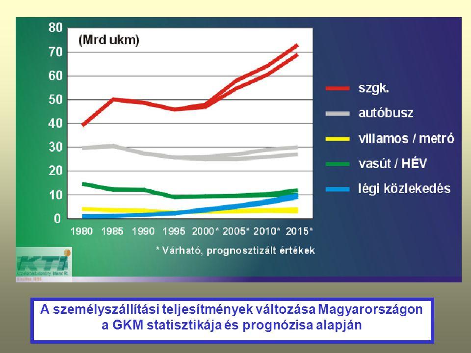 A személyszállítási teljesítmények változása Magyarországon