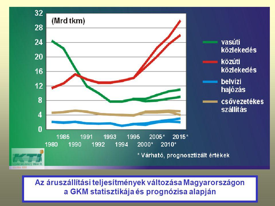 Az áruszállítási teljesítmények változása Magyarországon