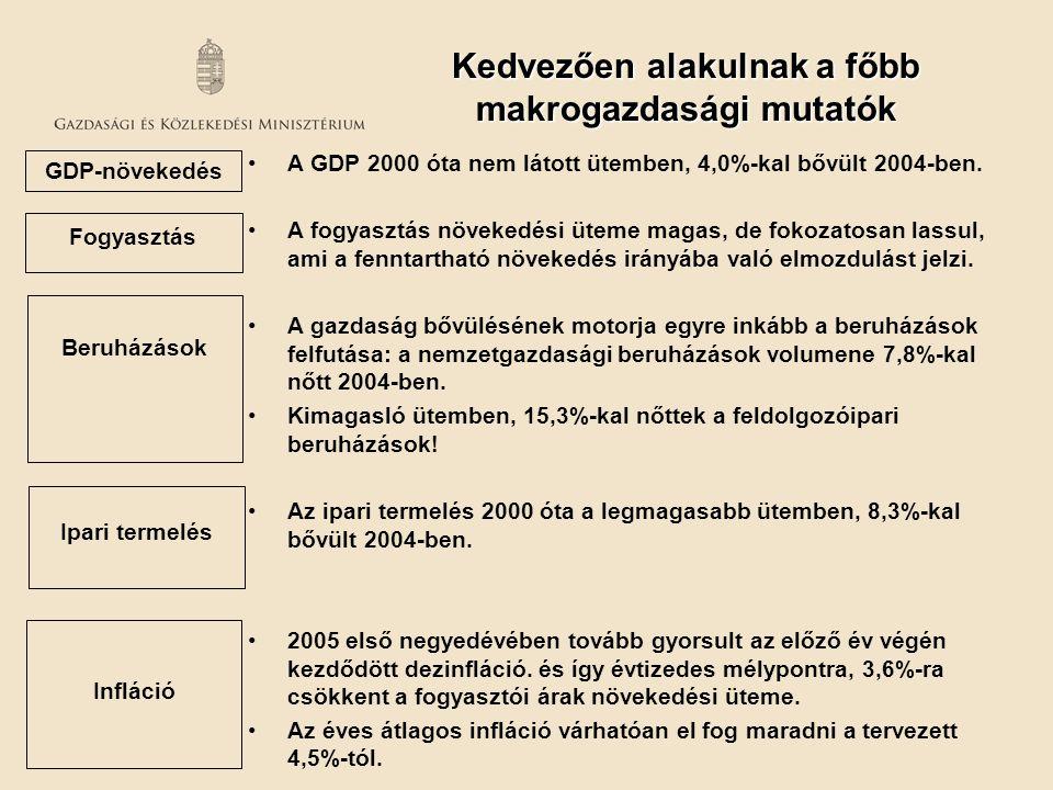 Kedvezően alakulnak a főbb makrogazdasági mutatók
