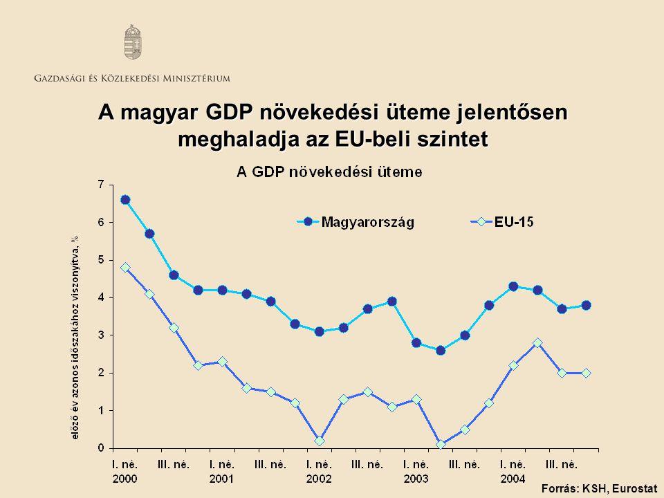 A magyar GDP növekedési üteme jelentősen meghaladja az EU-beli szintet