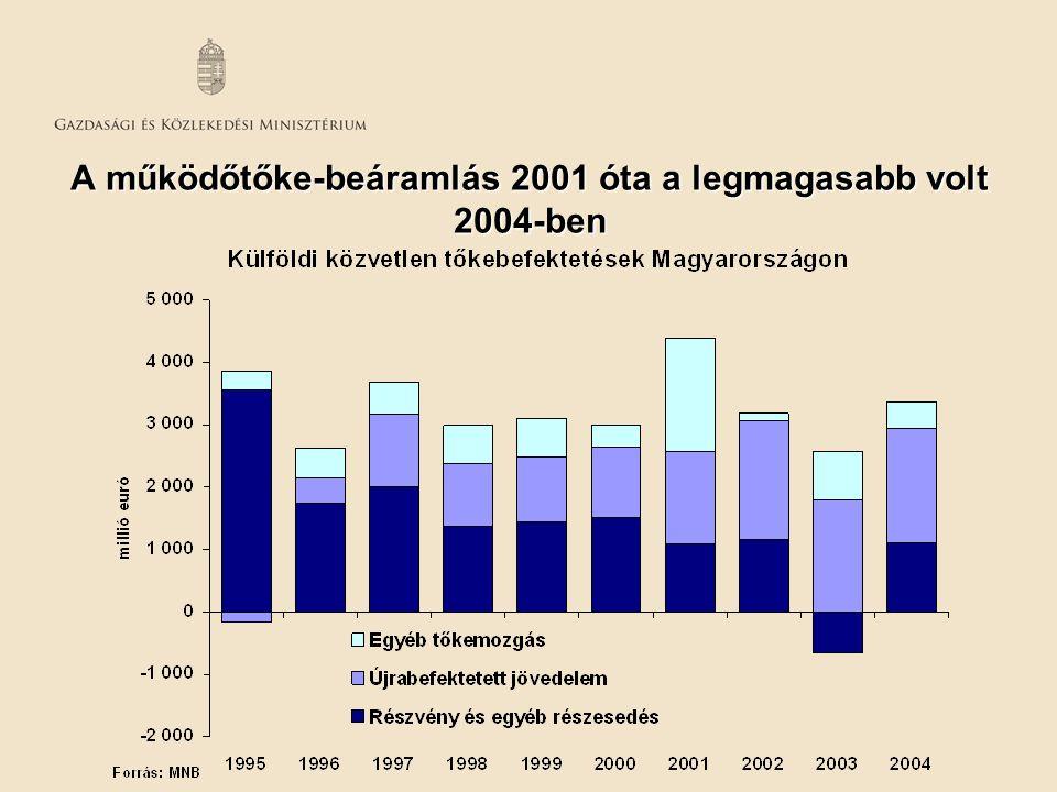 A működőtőke-beáramlás 2001 óta a legmagasabb volt 2004-ben