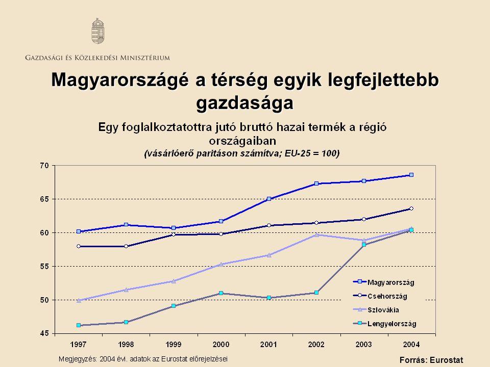 Magyarországé a térség egyik legfejlettebb gazdasága