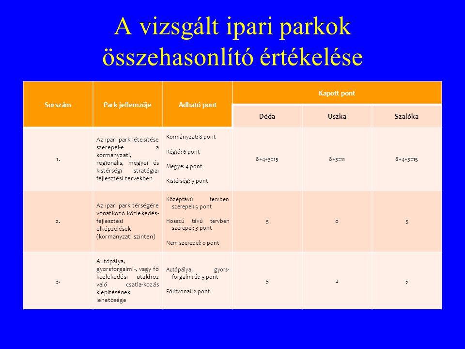 A vizsgált ipari parkok összehasonlító értékelése