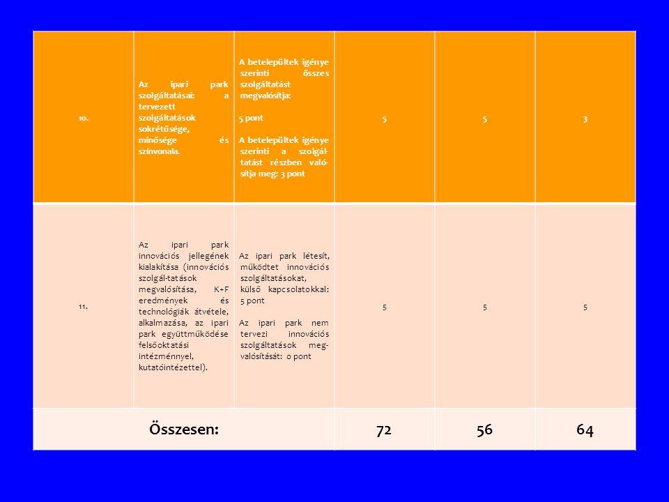 10. Az ipari park szolgáltatásai: a tervezett szolgáltatások sokrétűsége, minősége és színvonala.