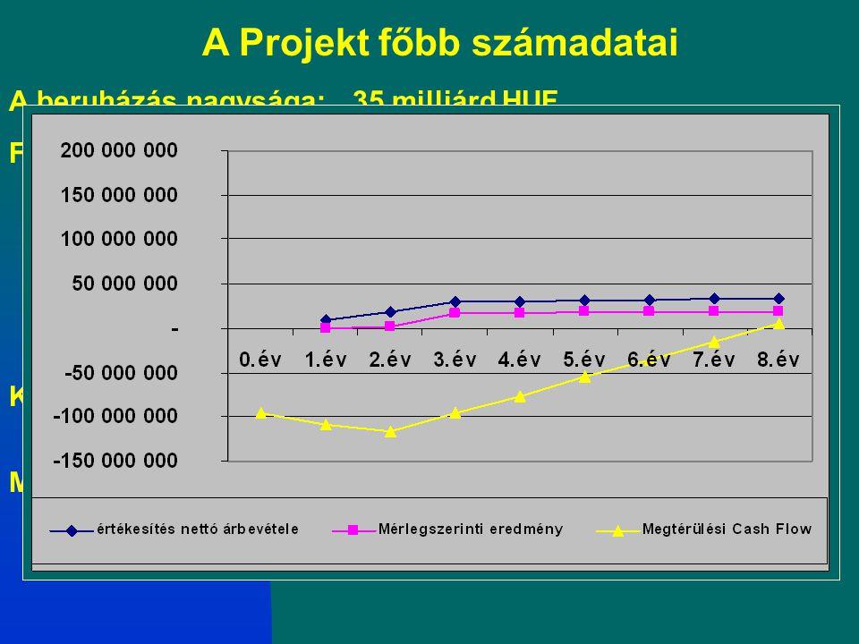A Projekt főbb számadatai