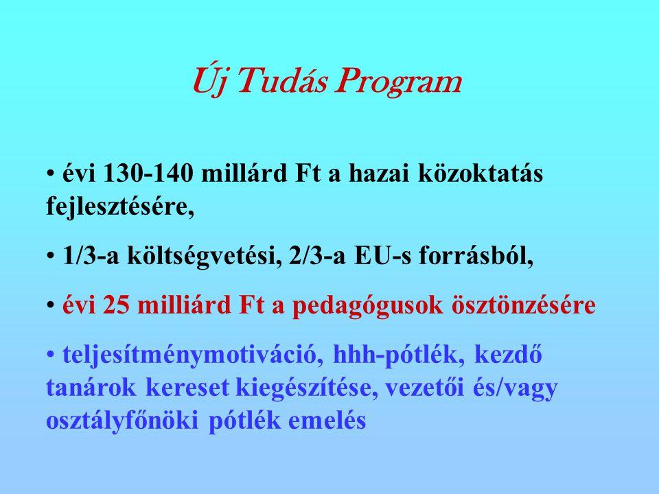 évi 130-140 millárd Ft a hazai közoktatás fejlesztésére,