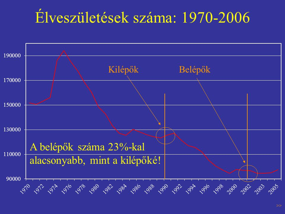 Élveszületések száma: 1970-2006