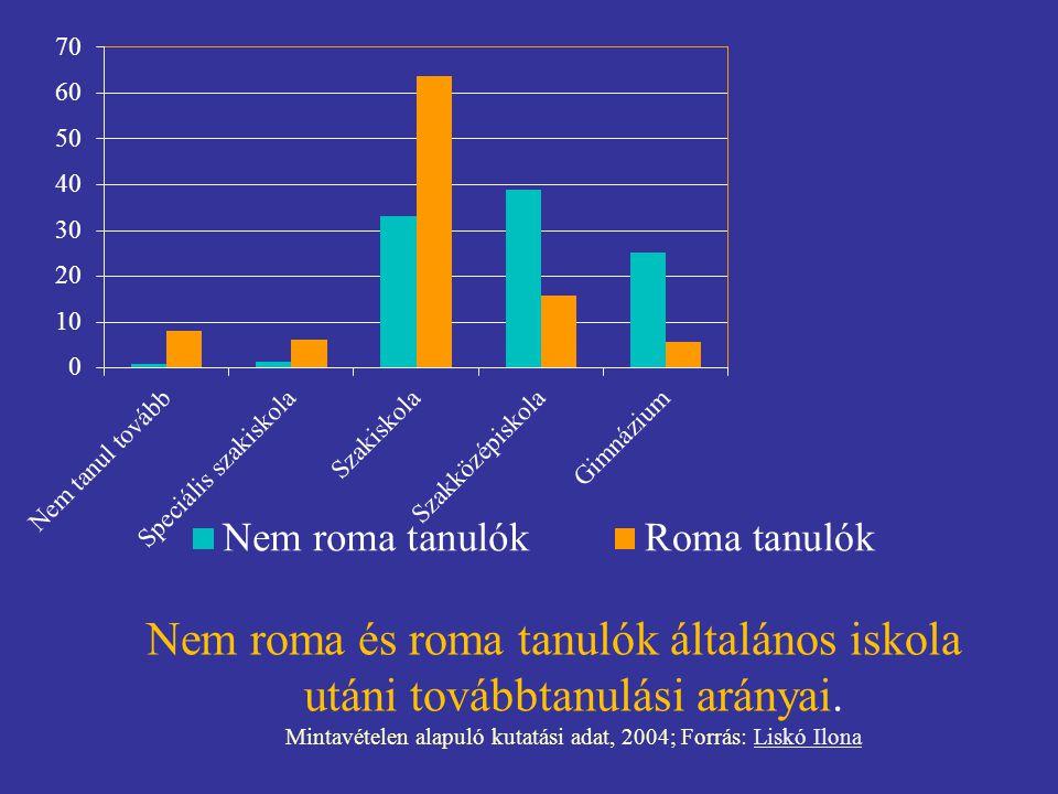 Nem roma és roma tanulók általános iskola utáni továbbtanulási arányai