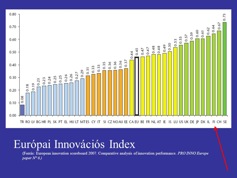 Európai Innovációs Index (Forrás: European innovation scoreboard 2007