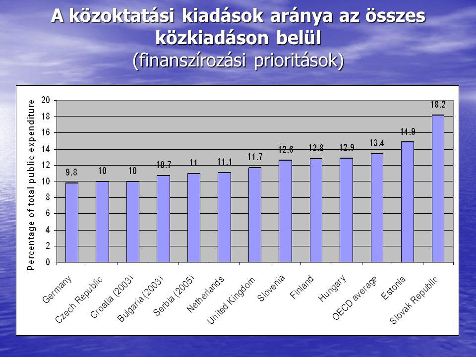 A közoktatási kiadások aránya az összes közkiadáson belül (finanszírozási prioritások)