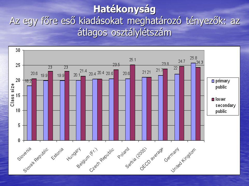 Hatékonyság Az egy főre eső kiadásokat meghatározó tényezők: az átlagos osztálylétszám