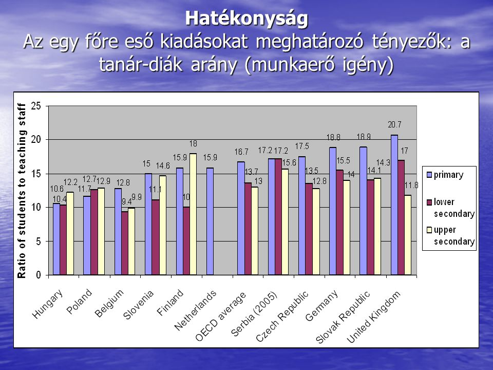 Hatékonyság Az egy főre eső kiadásokat meghatározó tényezők: a tanár-diák arány (munkaerő igény)