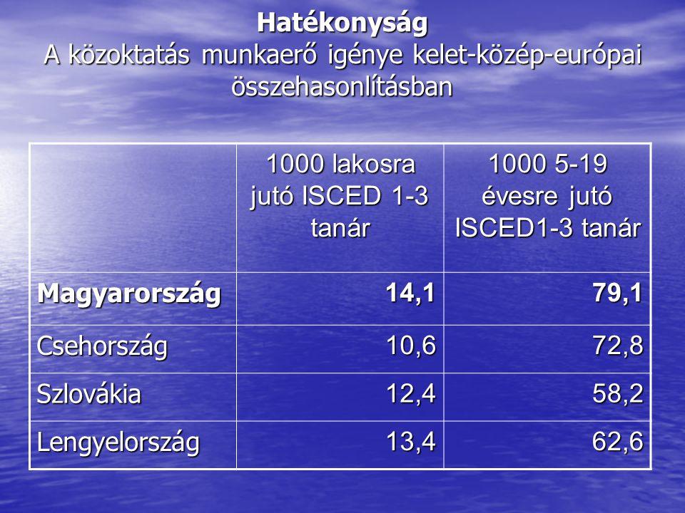 1000 lakosra jutó ISCED 1-3 tanár 1000 5-19 évesre jutó ISCED1-3 tanár