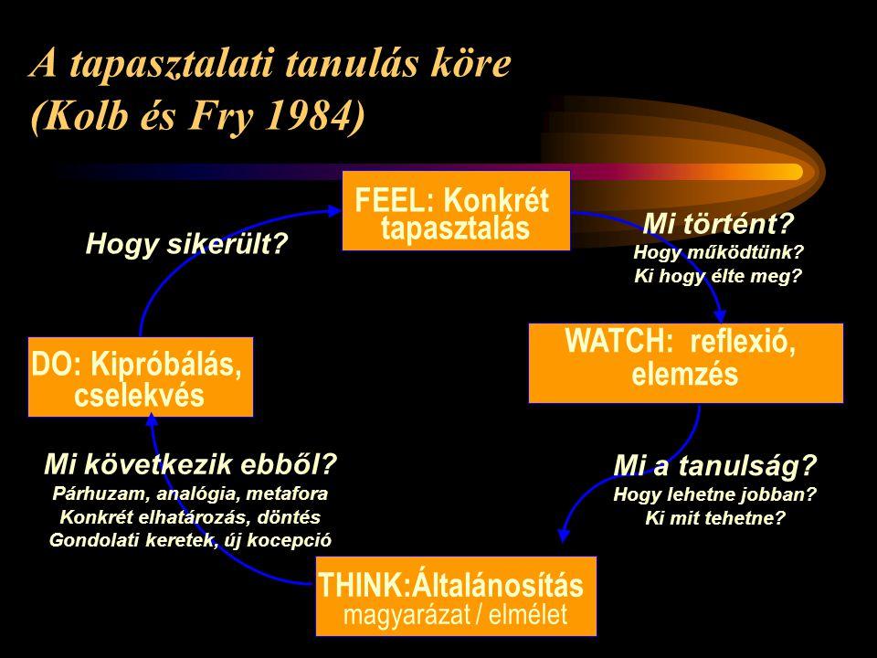 A tapasztalati tanulás köre (Kolb és Fry 1984)