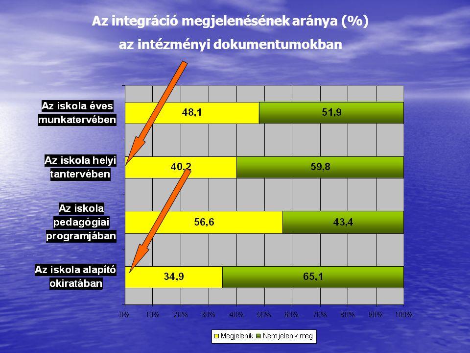Az integráció megjelenésének aránya (%) az intézményi dokumentumokban