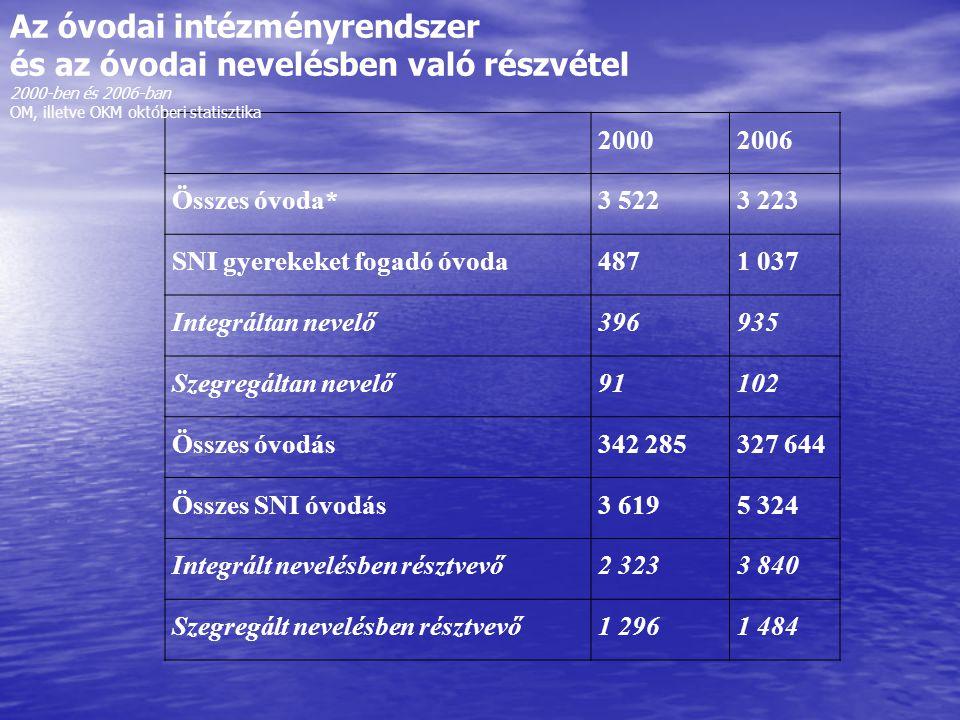Az óvodai intézményrendszer és az óvodai nevelésben való részvétel