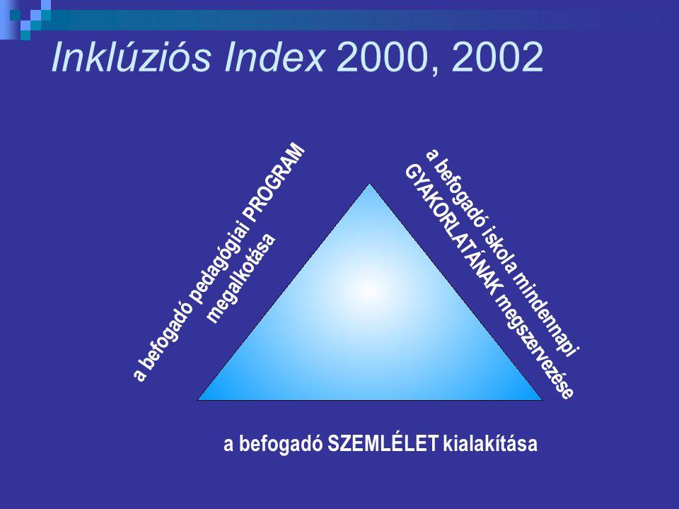 Inklúziós Index 2000, 2002 a befogadó SZEMLÉLET kialakítása