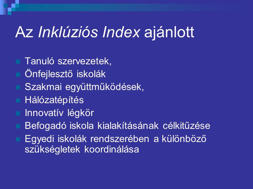 Az Inklúziós Index ajánlott