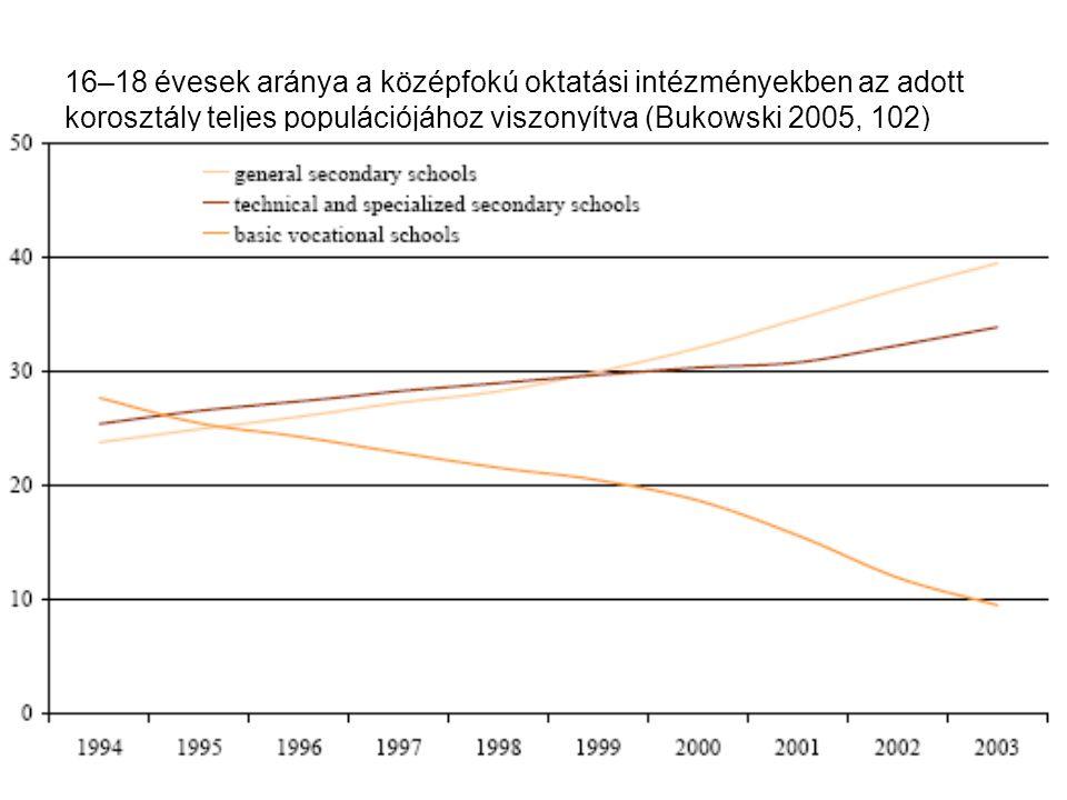16–18 évesek aránya a középfokú oktatási intézményekben az adott korosztály teljes populációjához viszonyítva (Bukowski 2005, 102)