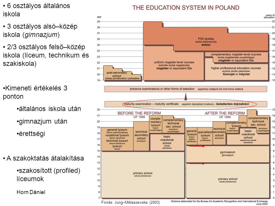 6 osztályos általános iskola 3 osztályos alsó–közép iskola (gimnazjum)