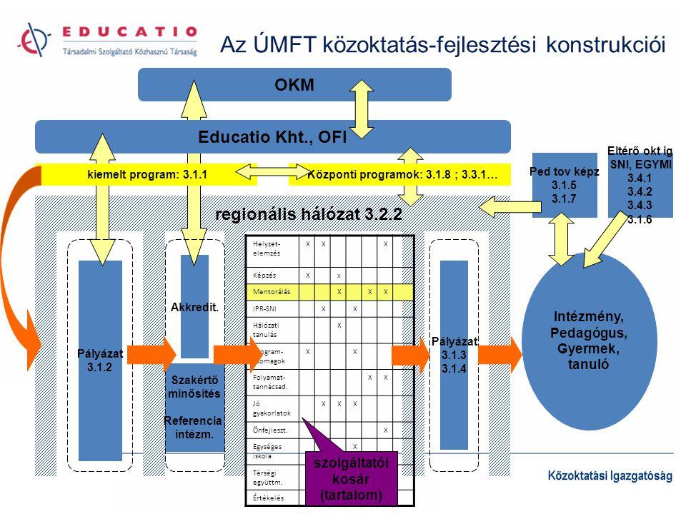 Központi programok: 3.1.8 ; 3.3.1… szolgáltatói kosár (tartalom)