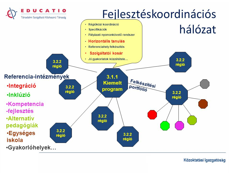 Fejlesztéskoordinációs hálózat