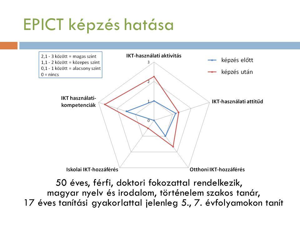 EPICT képzés hatása