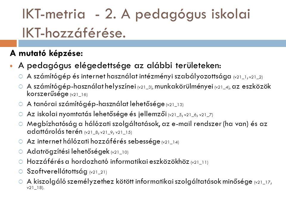 IKT-metria - 2. A pedagógus iskolai IKT-hozzáférése.