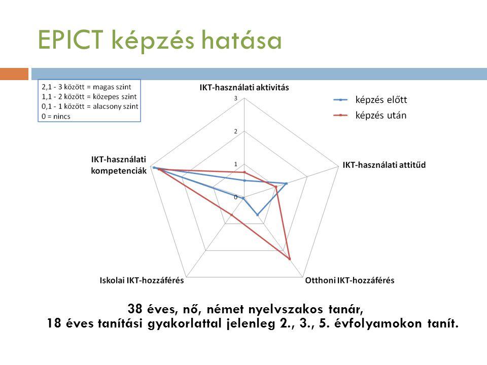 EPICT képzés hatása 38 éves, nő, német nyelvszakos tanár, 18 éves tanítási gyakorlattal jelenleg 2., 3., 5.