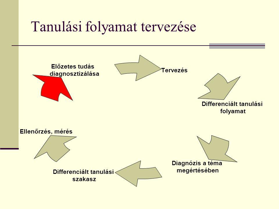 Tanulási folyamat tervezése