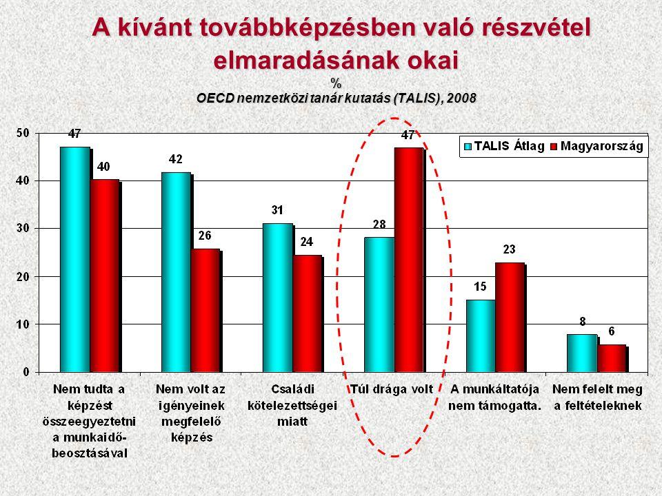 A kívánt továbbképzésben való részvétel elmaradásának okai % OECD nemzetközi tanár kutatás (TALIS), 2008