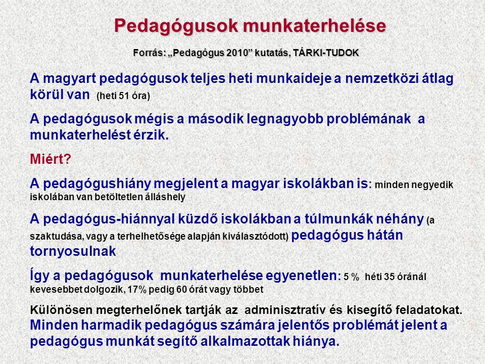"""Pedagógusok munkaterhelése Forrás: """"Pedagógus 2010 kutatás, TÁRKI-TUDOK"""