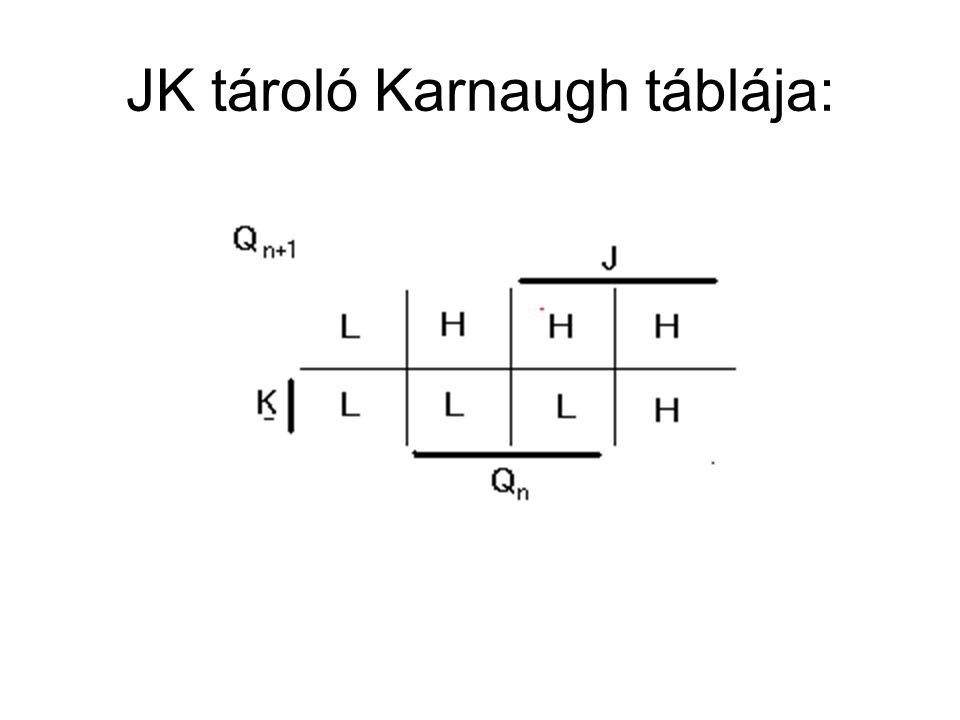 JK tároló Karnaugh táblája: