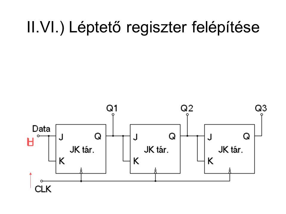 II.VI.) Léptető regiszter felépítése